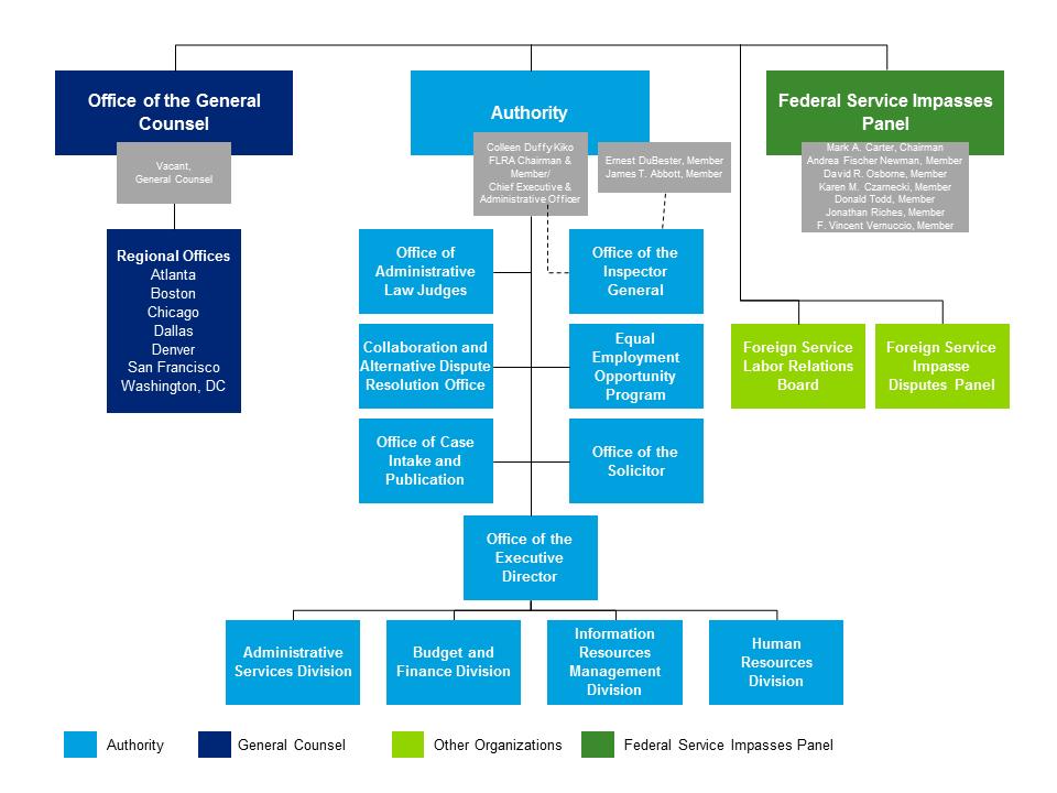Organizational Chart   FLRA